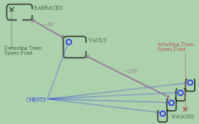 Vault Raid Diagram